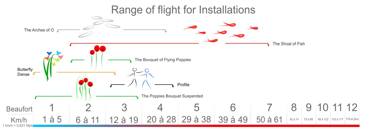 Range_of_flight_for_Installations