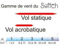 gamme de vent du Switch